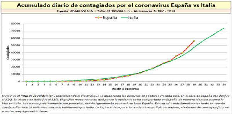 Gráfico 1. Acumulado diario de contagiados por el coronavirus España vs Italia