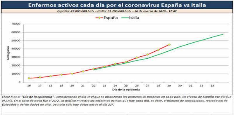 Gráfico 5. Enfermos activos cada día por el coronavirus España vs Italia